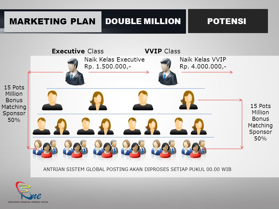 MARKETING PLAN DOUBLE MILLION POTENSI Executive Class VVIP Class