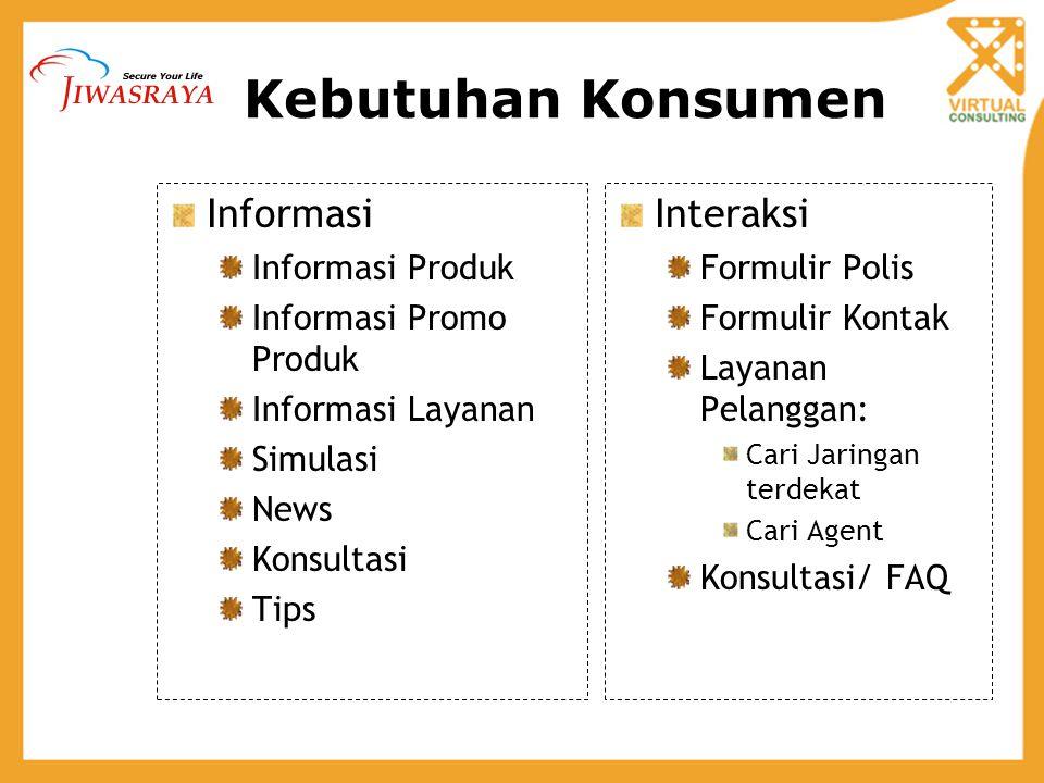 Kebutuhan Konsumen Informasi Interaksi Informasi Produk
