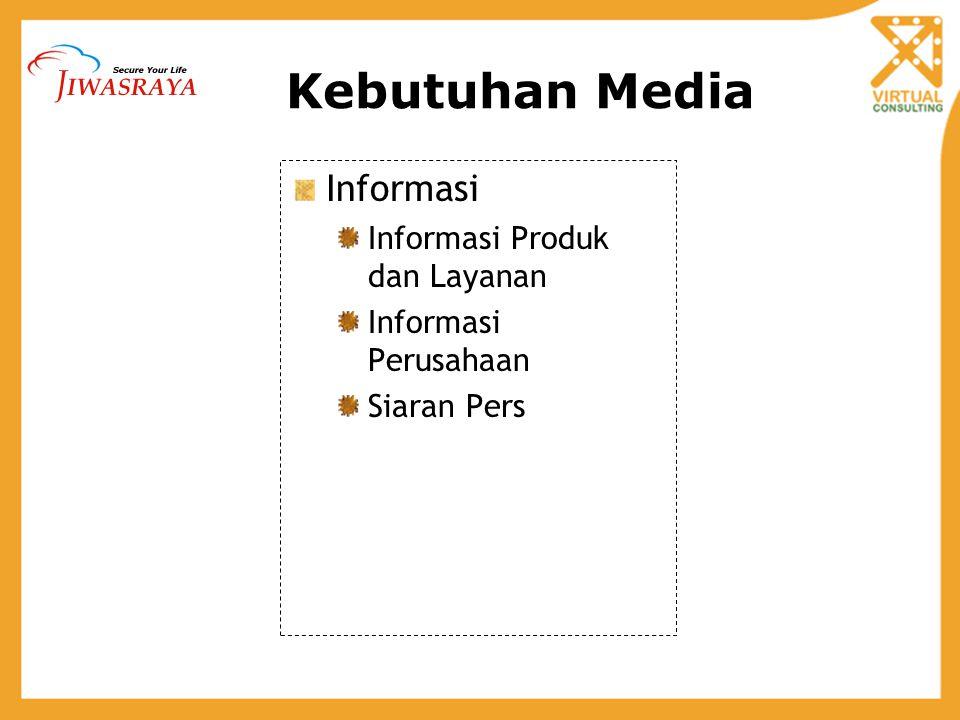 Kebutuhan Media Informasi Informasi Produk dan Layanan