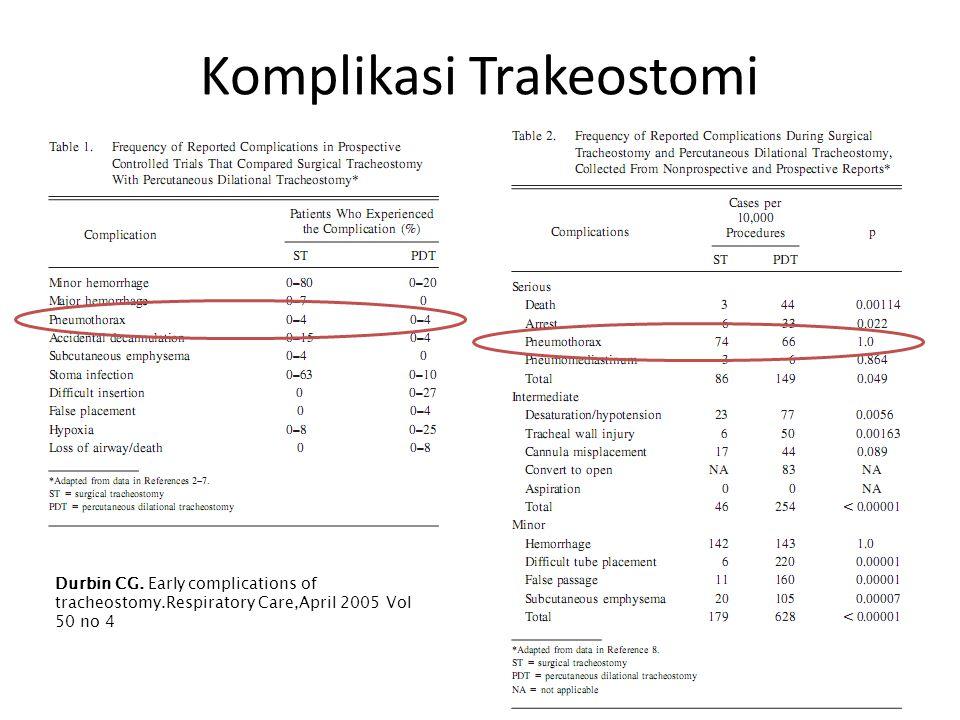 Komplikasi Trakeostomi