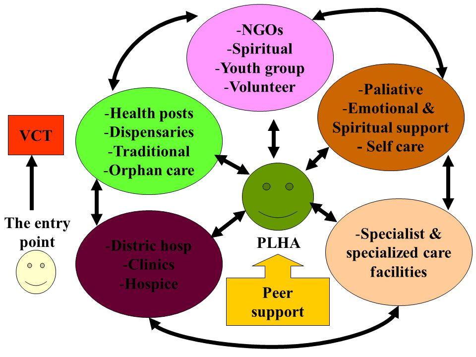 NGOs Spiritual. Youth group. Volunteer. Paliative. Emotional & Spiritual support. - Self care.