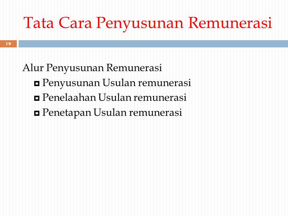 Tata Cara Penyusunan Remunerasi
