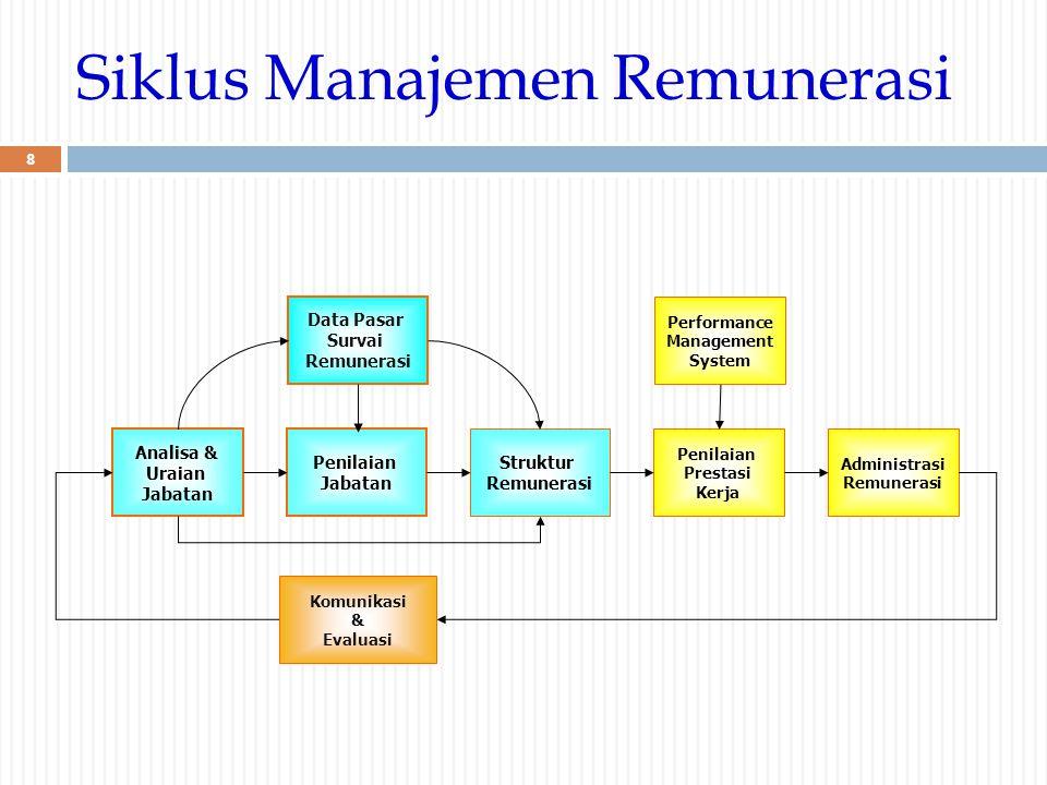 Siklus Manajemen Remunerasi