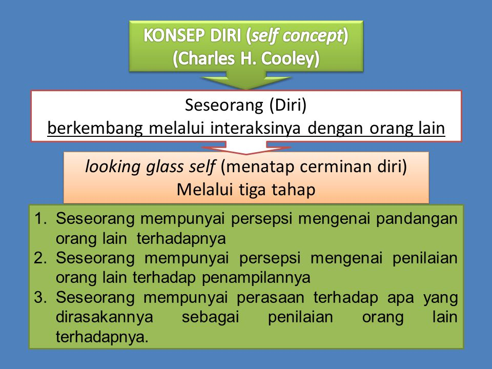 KONSEP DIRI (self concept) (Charles H. Cooley)