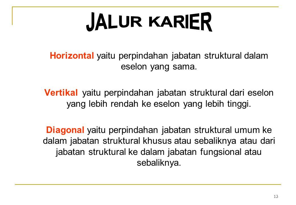 JALUR KARIER Horizontal yaitu perpindahan jabatan struktural dalam eselon yang sama.