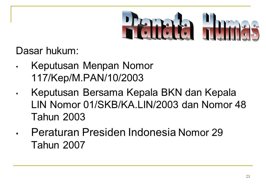 Peraturan Presiden Indonesia Nomor 29 Tahun 2007