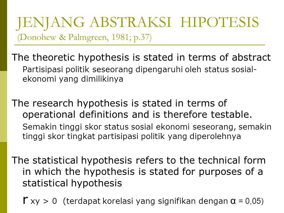 JENJANG ABSTRAKSI HIPOTESIS (Donohew & Palmgreen, 1981; p.37)