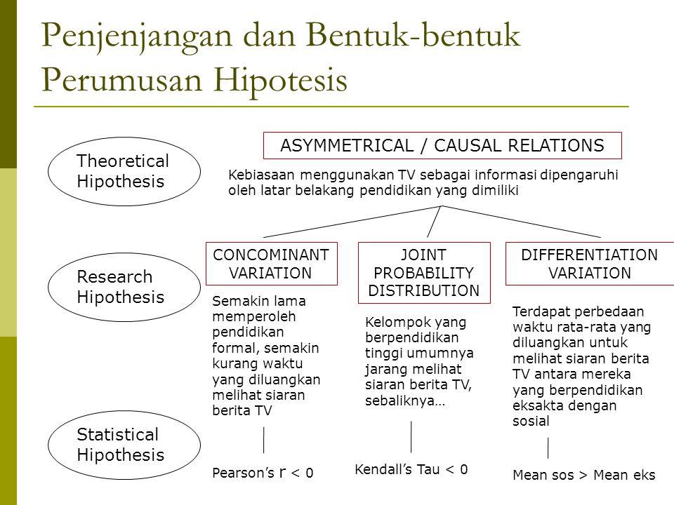 Penjenjangan dan Bentuk-bentuk Perumusan Hipotesis