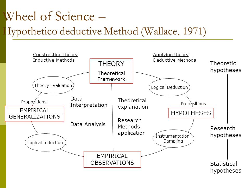 Wheel of Science – Hypothetico deductive Method (Wallace, 1971)