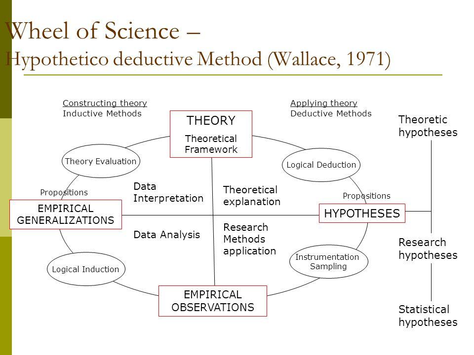Wheel of Science – Hypothetico deductive Method (Wallace, 1971)