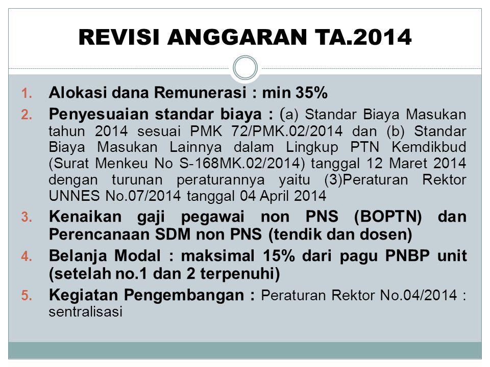 REVISI ANGGARAN TA.2014 Alokasi dana Remunerasi : min 35%