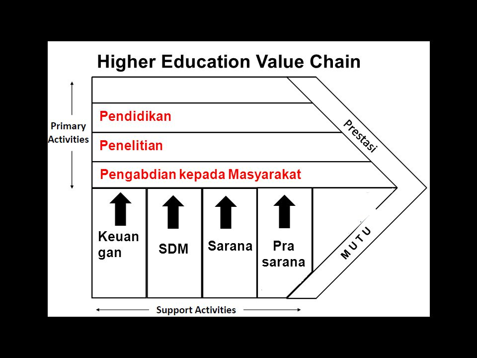 Higher Education Value Chain
