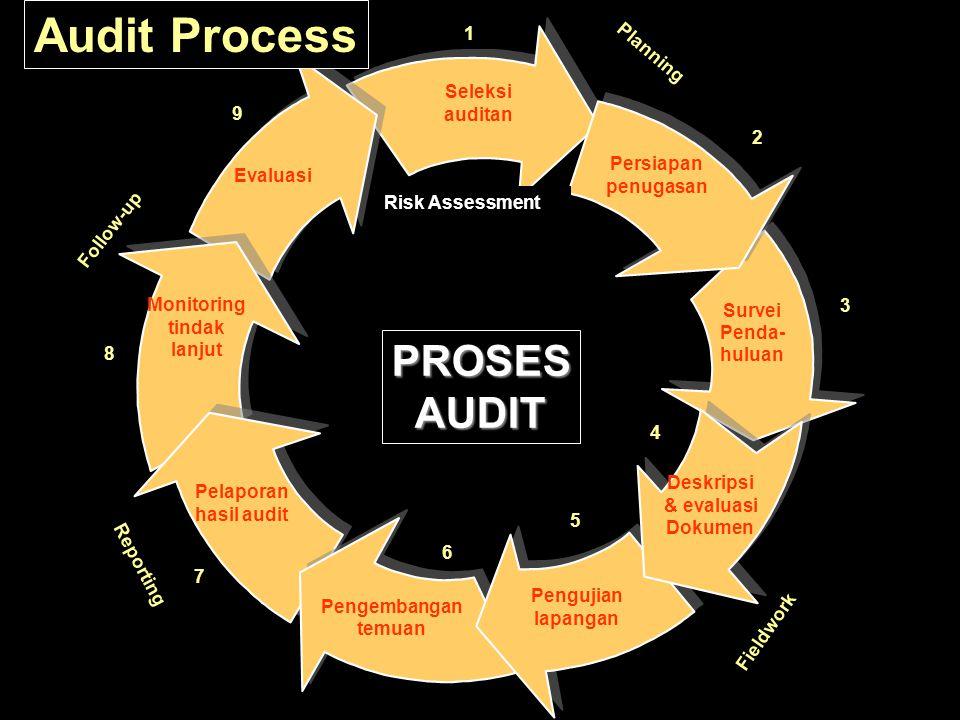 Audit Process PROSES AUDIT 1 Planning Seleksi auditan 9 2 Evaluasi