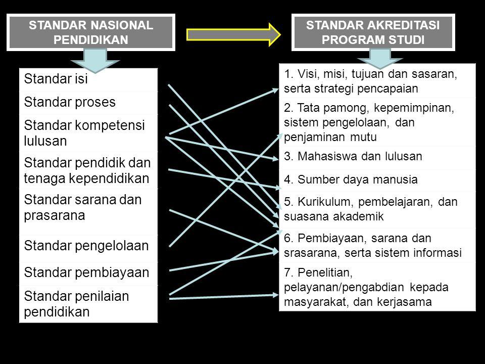 STANDAR NASIONAL PENDIDIKAN STANDAR AKREDITASI PROGRAM STUDI