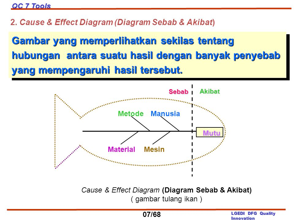 Cause & Effect Diagram (Diagram Sebab & Akibat)