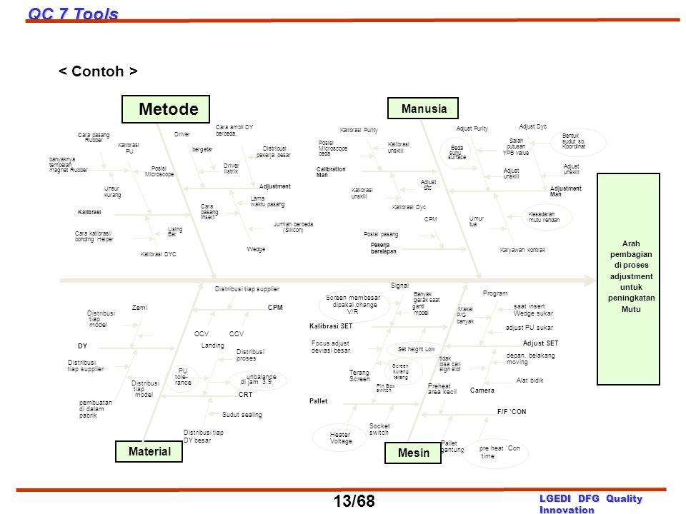 QC 7 Tools Metode 13/68 < Contoh > Manusia Material Mesin