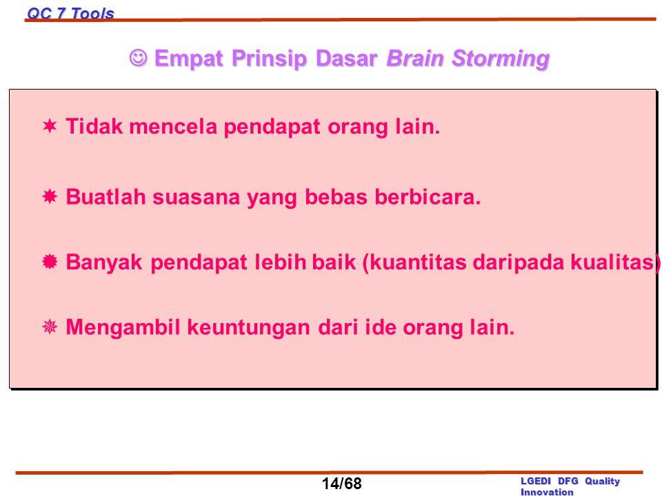  Empat Prinsip Dasar Brain Storming