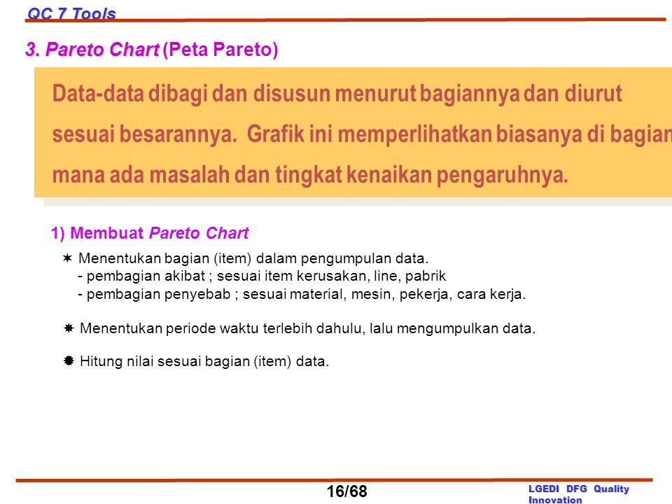 Data-data dibagi dan disusun menurut bagiannya dan diurut
