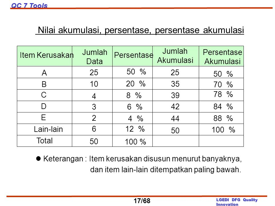 Nilai akumulasi, persentase, persentase akumulasi