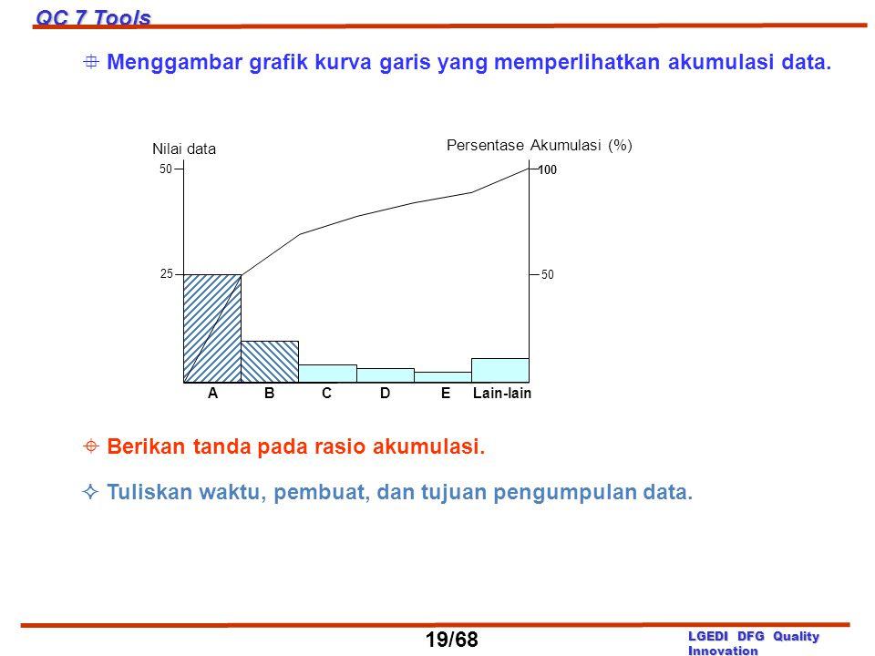  Menggambar grafik kurva garis yang memperlihatkan akumulasi data.