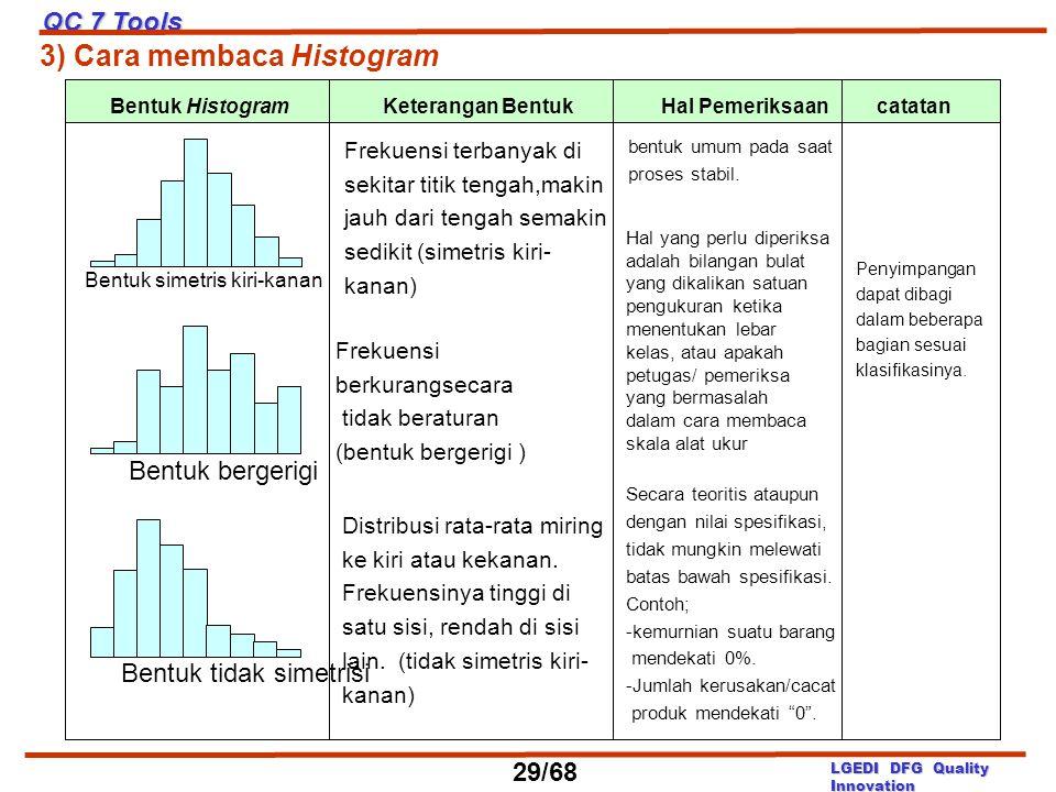 3) Cara membaca Histogram