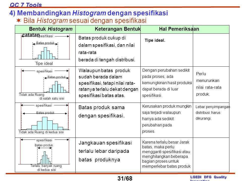 4) Membandingkan Histogram dengan spesifikasi