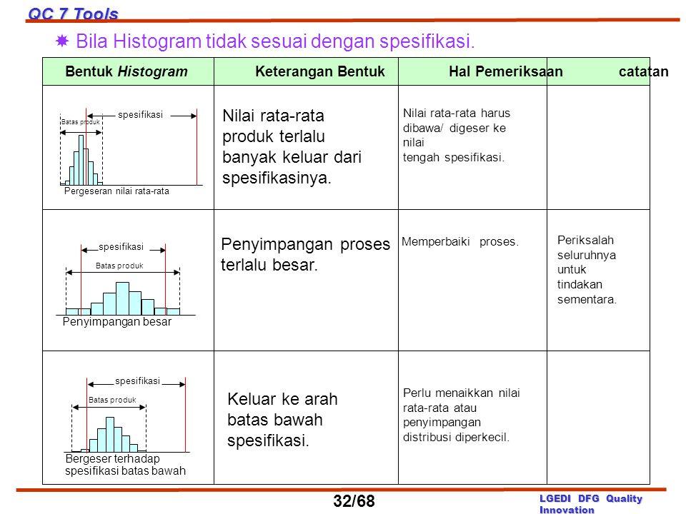  Bila Histogram tidak sesuai dengan spesifikasi.