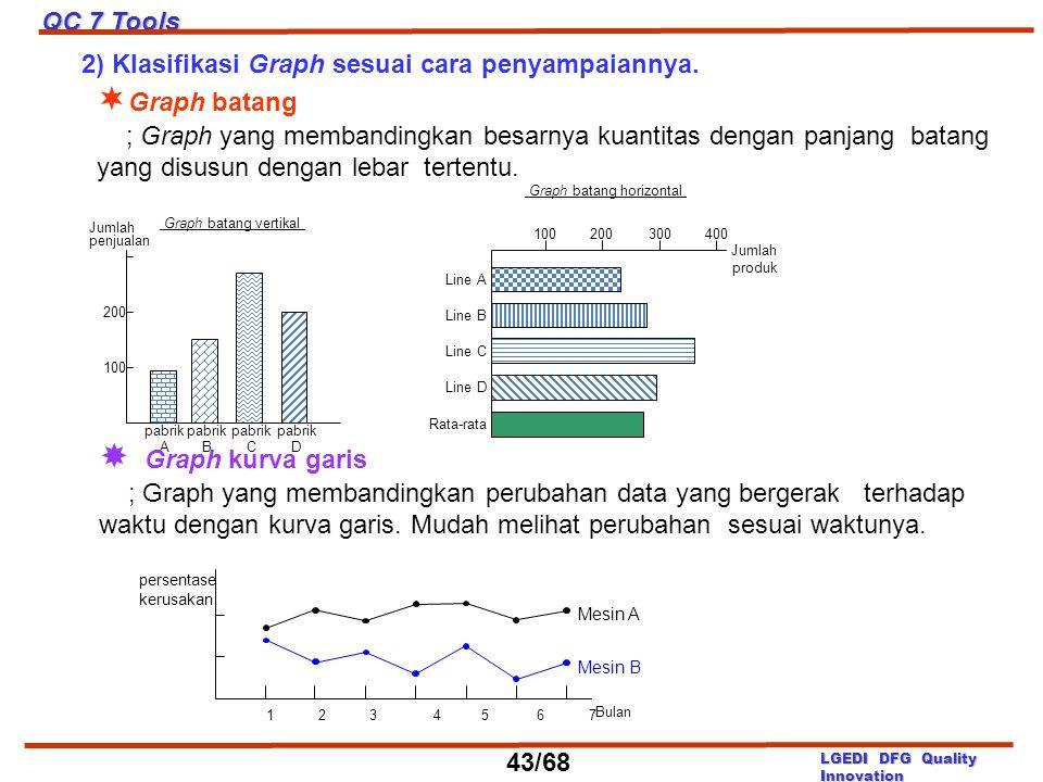 Graph batang  Graph kurva garis QC 7 Tools