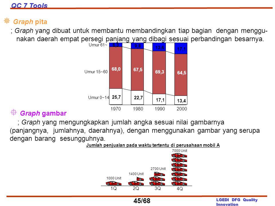 Jumlah penjualan pada waktu tertentu di perusahaan mobil A