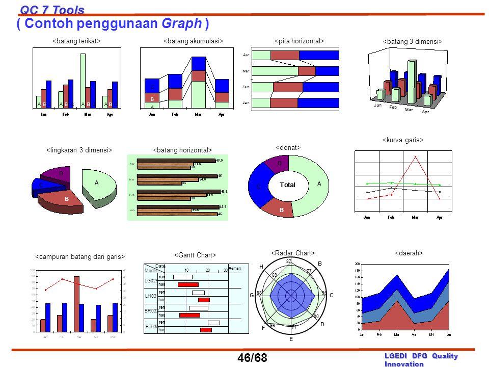 ( Contoh penggunaan Graph )