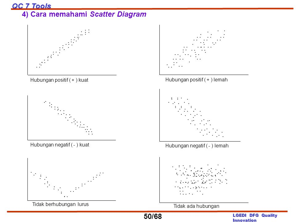 4) Cara memahami Scatter Diagram