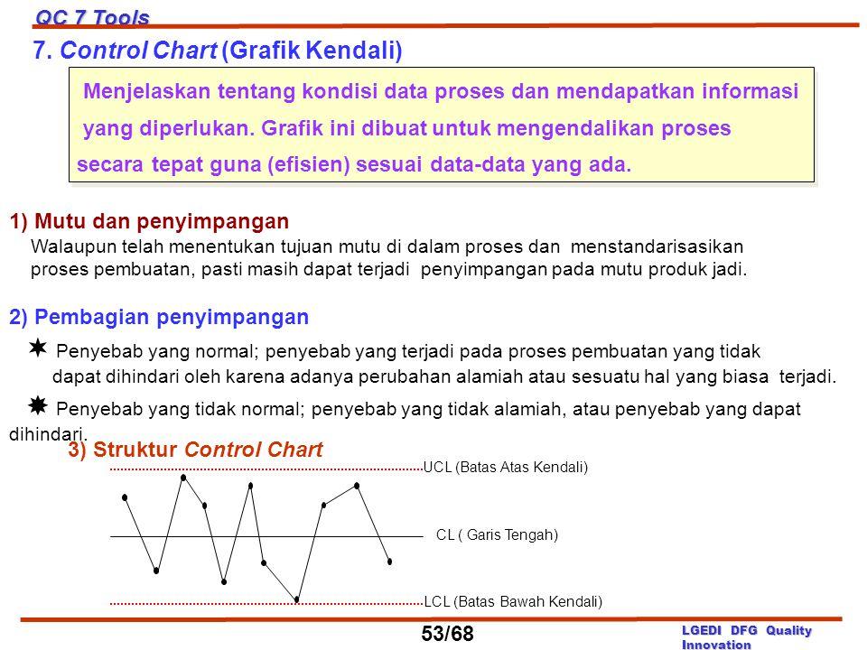 7. Control Chart (Grafik Kendali)