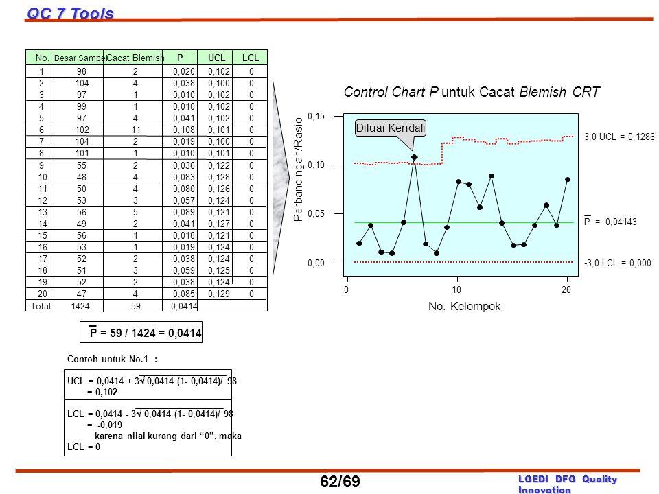 QC 7 Tools 62/69 Control Chart P untuk Cacat Blemish CRT