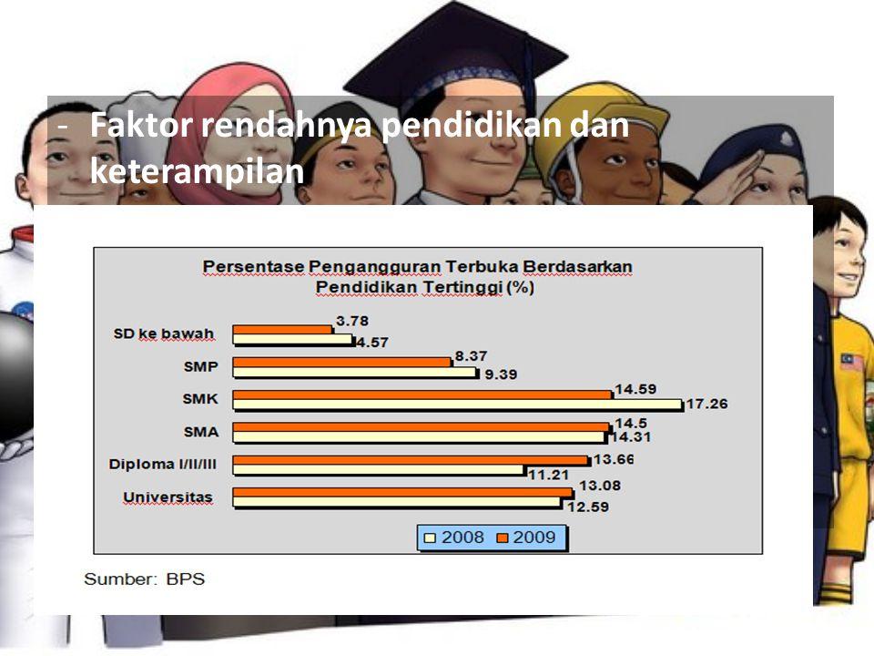Faktor rendahnya pendidikan dan keterampilan
