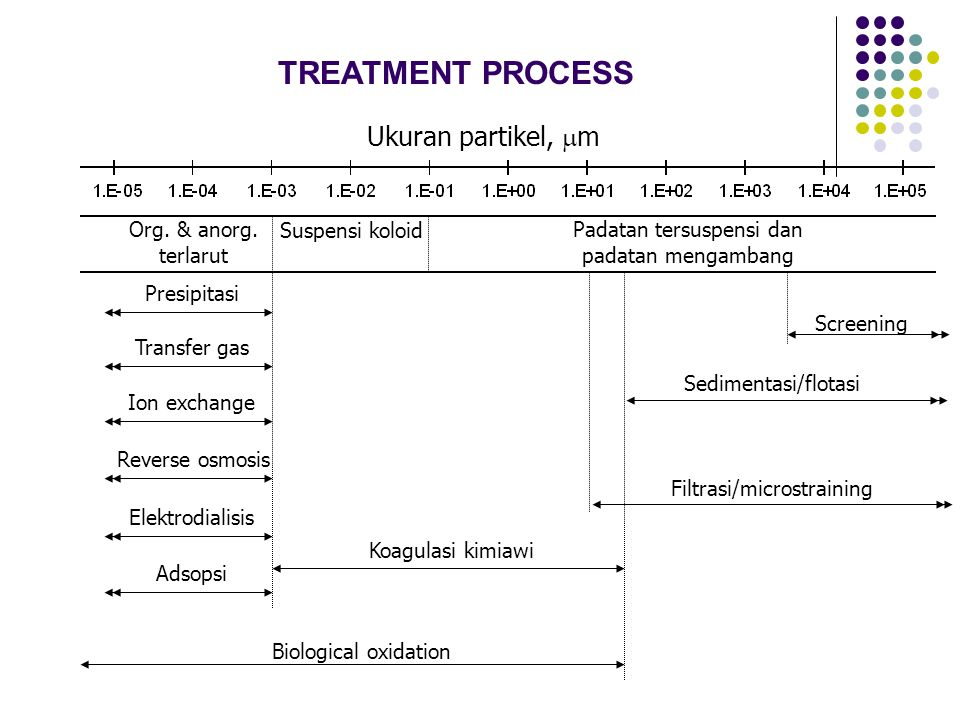 TREATMENT PROCESS Ukuran partikel, mm Org. & anorg. terlarut