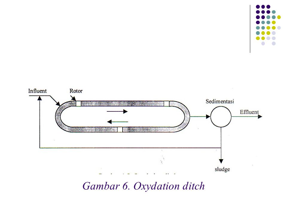 Gambar 6. Oxydation ditch