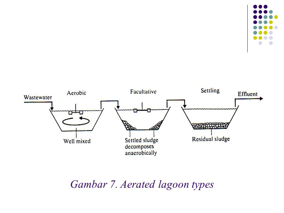 Gambar 7. Aerated lagoon types