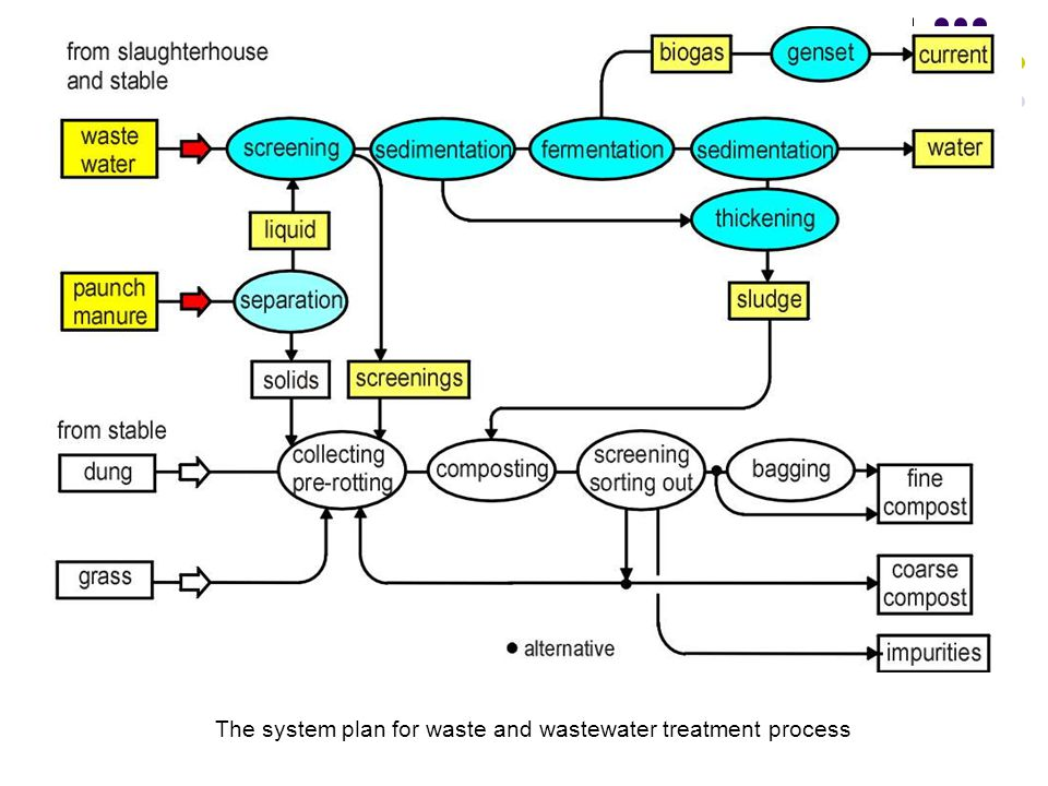 The system plan for waste and wastewater treatment process
