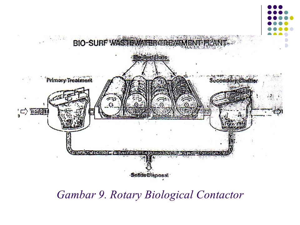 Gambar 9. Rotary Biological Contactor