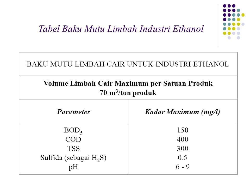 Volume Limbah Cair Maximum per Satuan Produk