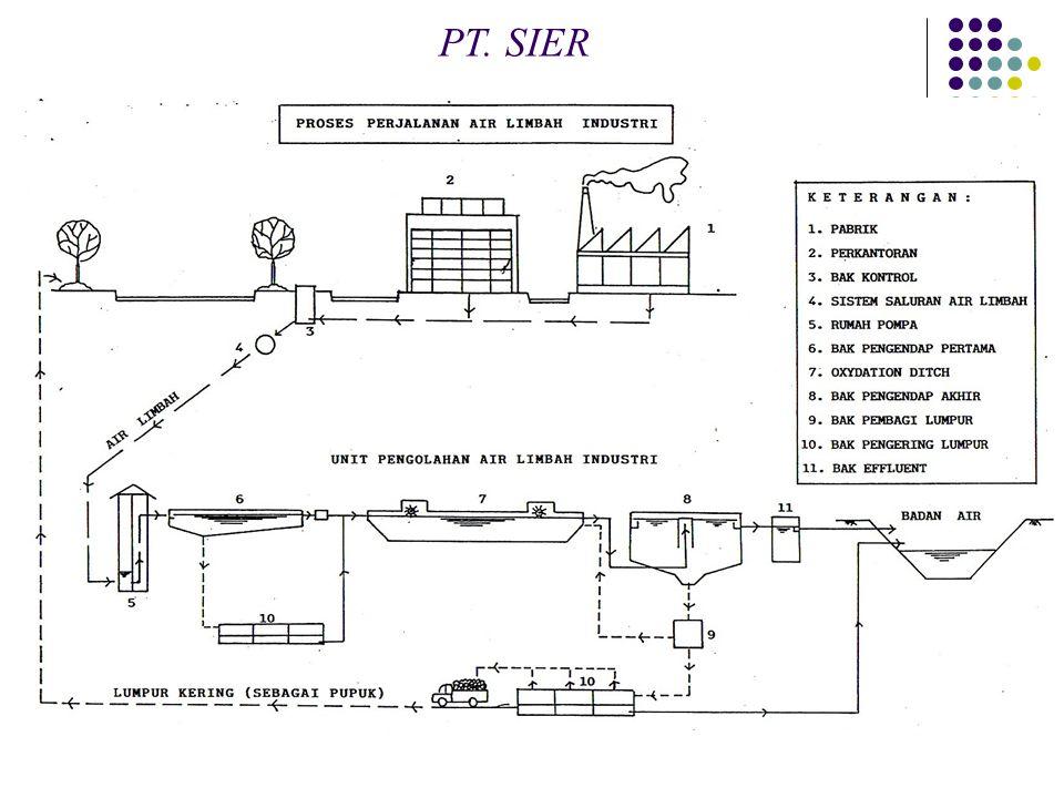 PT. SIER