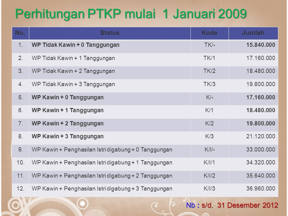 Perhitungan PTKP mulai 1 Januari 2009