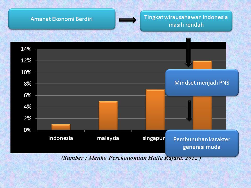 Amanat Ekonomi Berdiri Tingkat wirausahawan Indonesia masih rendah