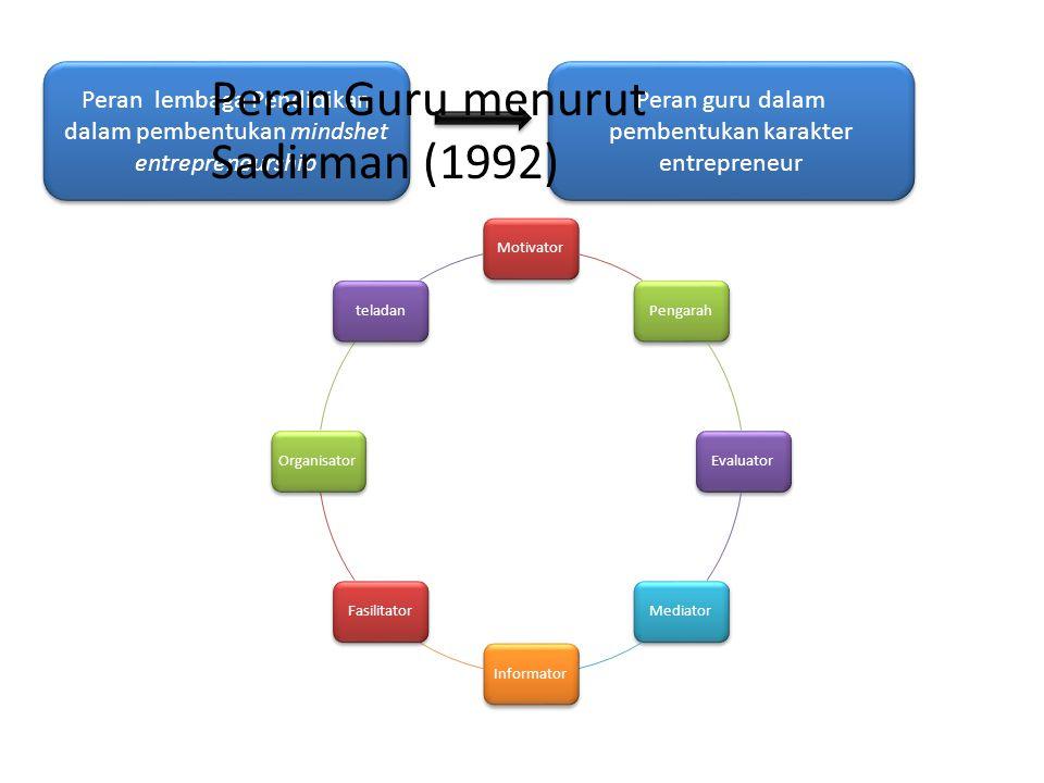 Peran Guru menurut Sadirman (1992)
