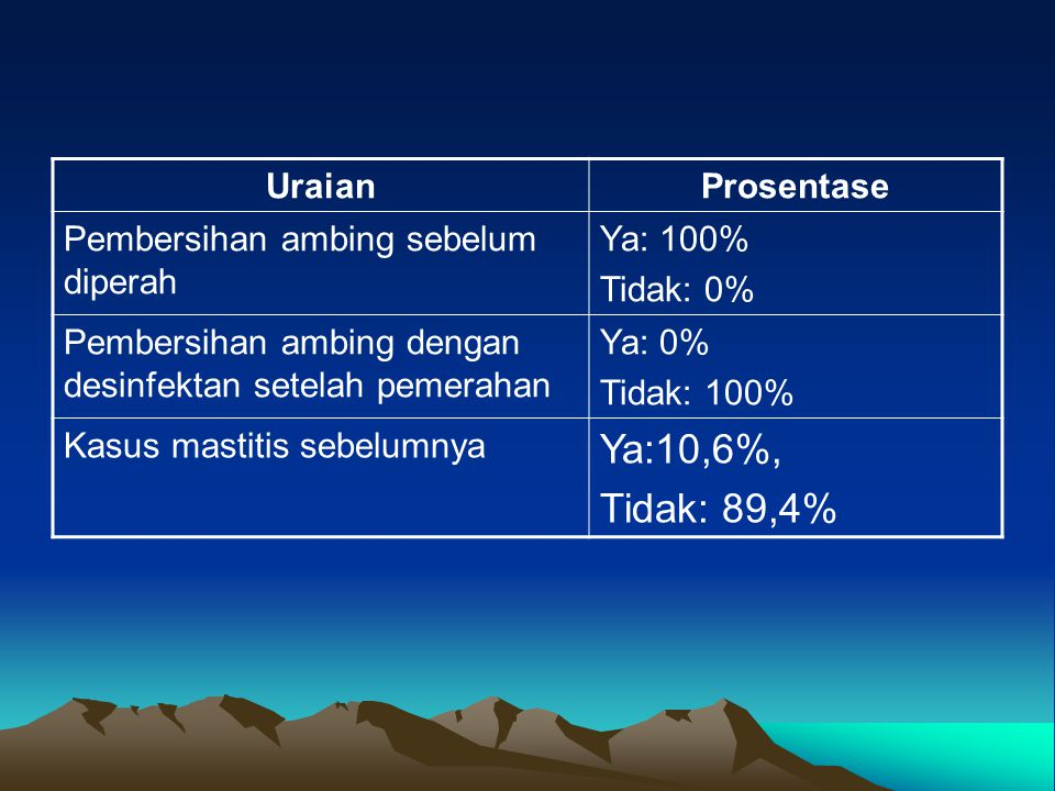 Ya:10,6%, Tidak: 89,4% Uraian Prosentase