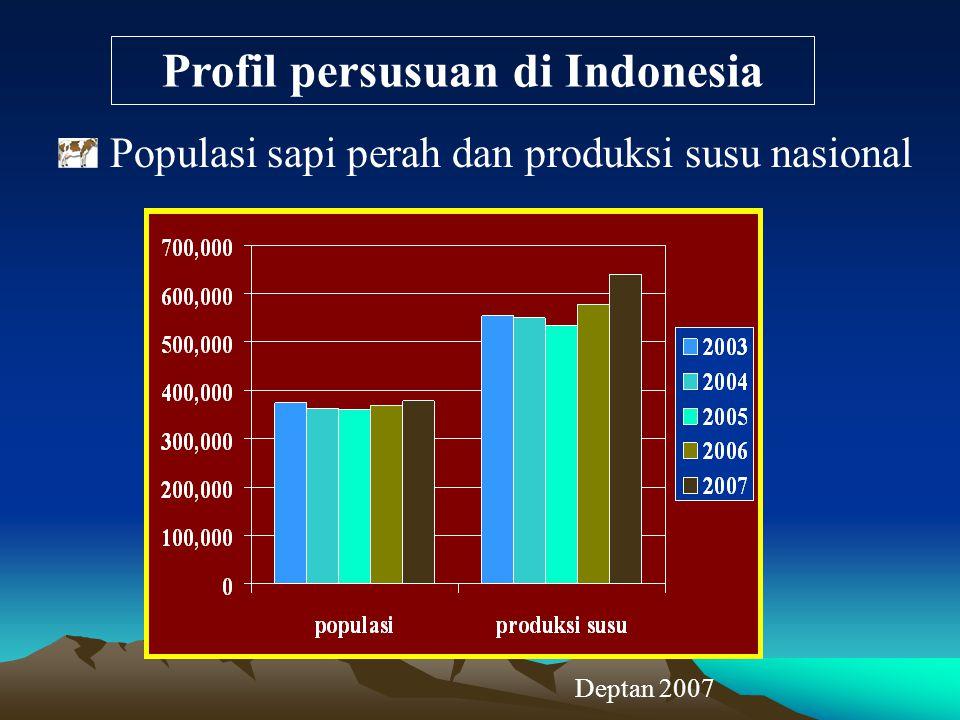 Profil persusuan di Indonesia