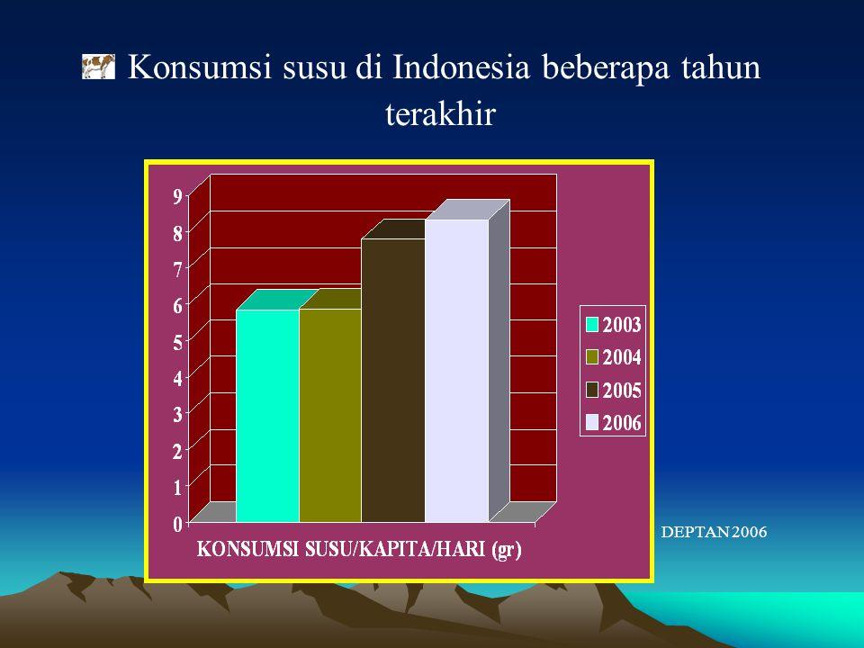 Konsumsi susu di Indonesia beberapa tahun terakhir