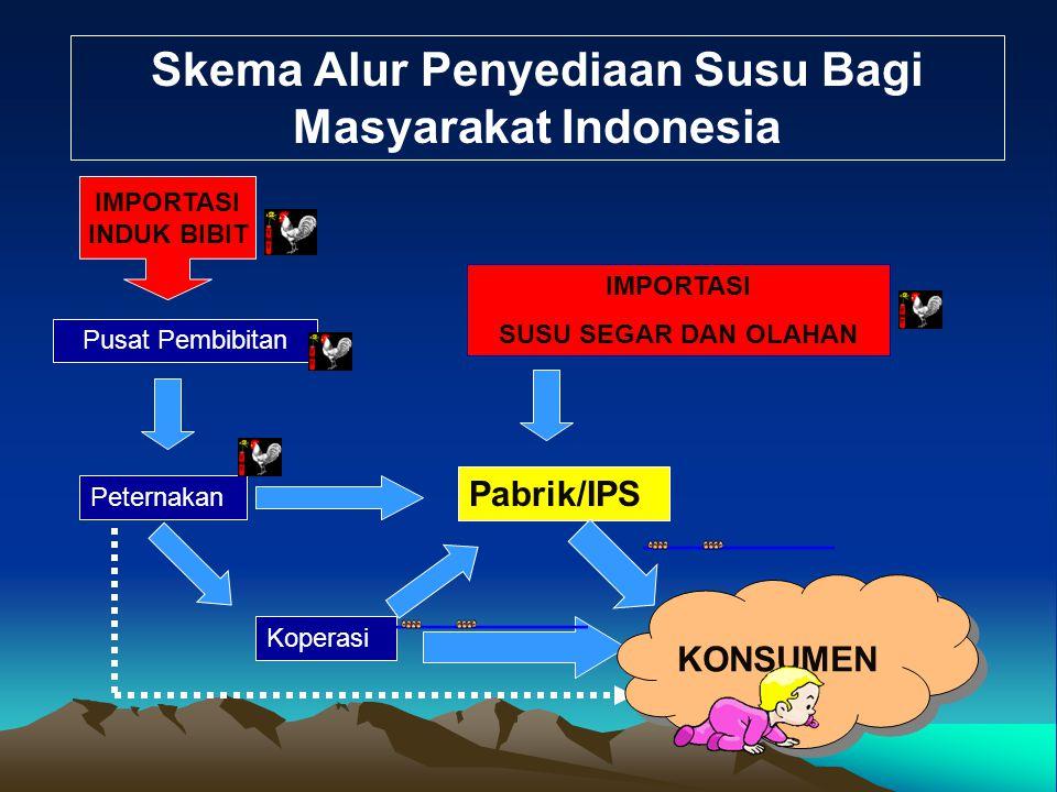 Skema Alur Penyediaan Susu Bagi Masyarakat Indonesia