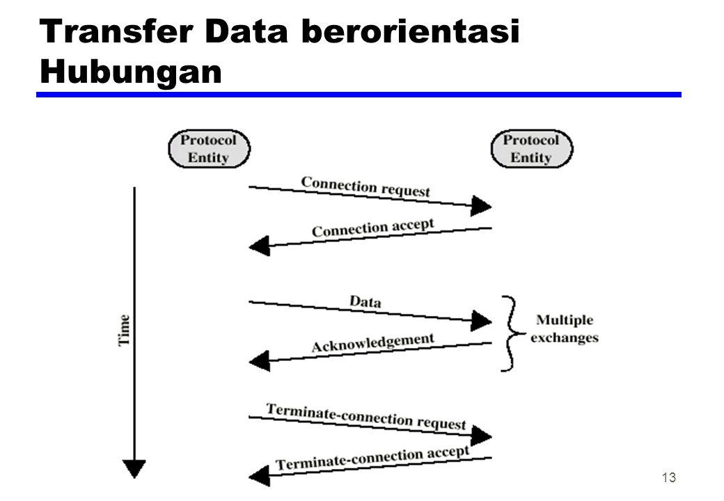 Transfer Data berorientasi Hubungan