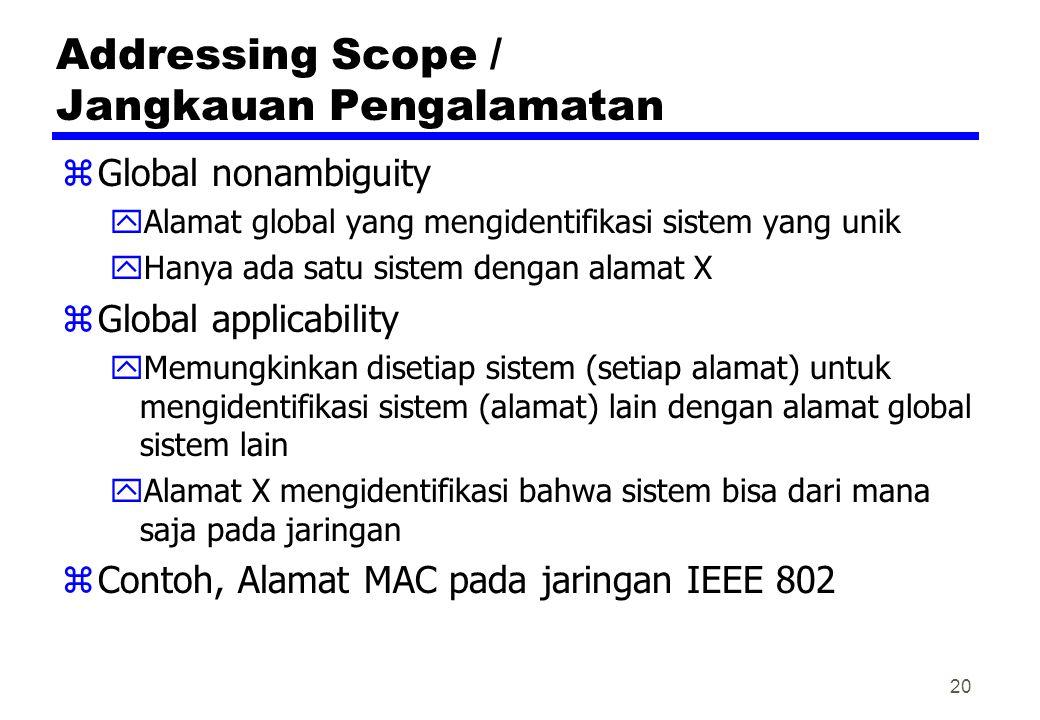 Addressing Scope / Jangkauan Pengalamatan